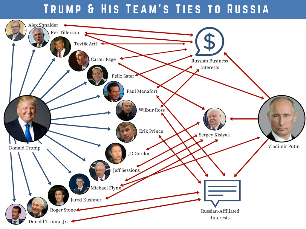 Image result for trump associates tied to russia